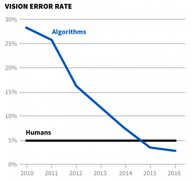 Figure 3. Vision Error Rate graph, Electronic Frontier Foundation.