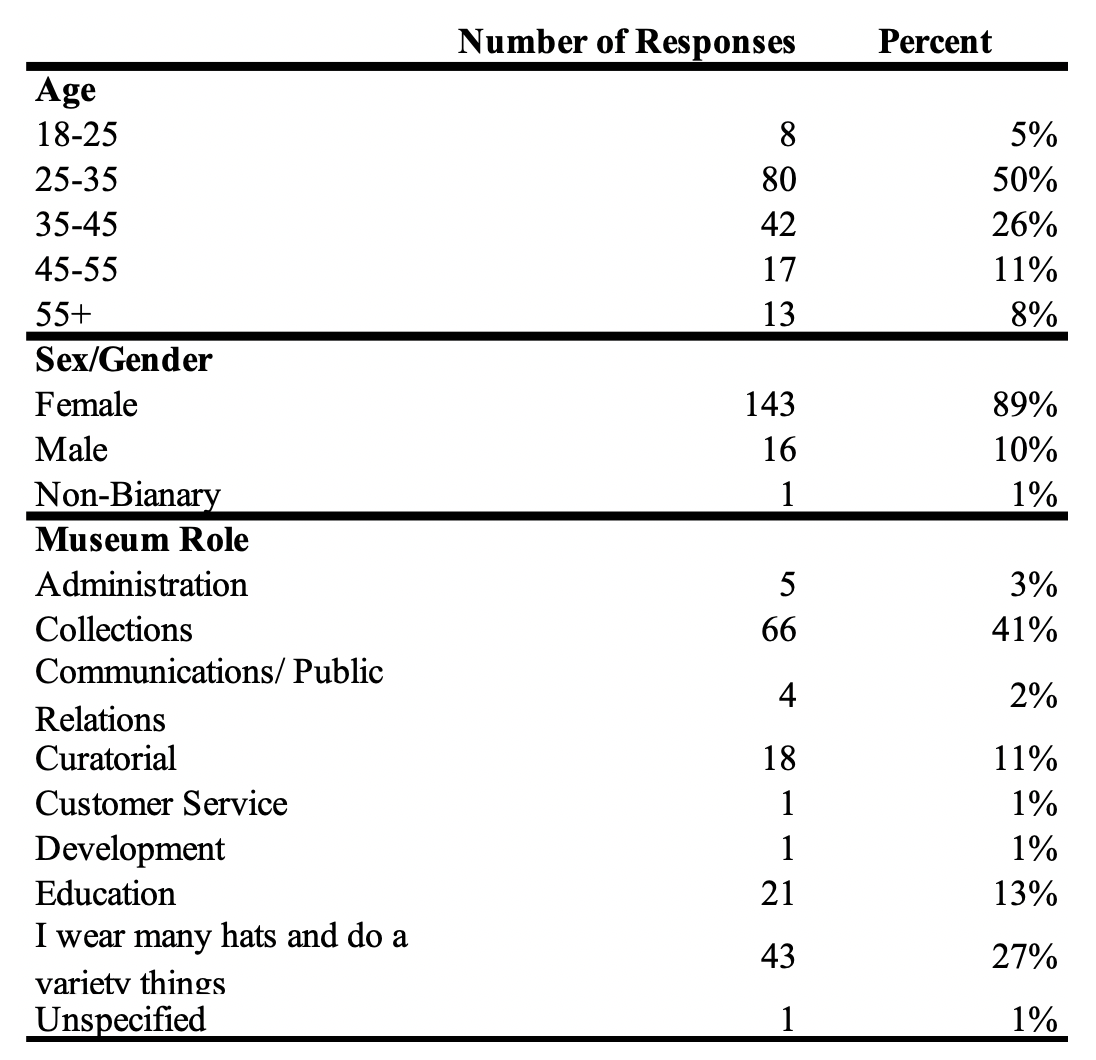 Table 1. Demographics for 160 survey respondents.
