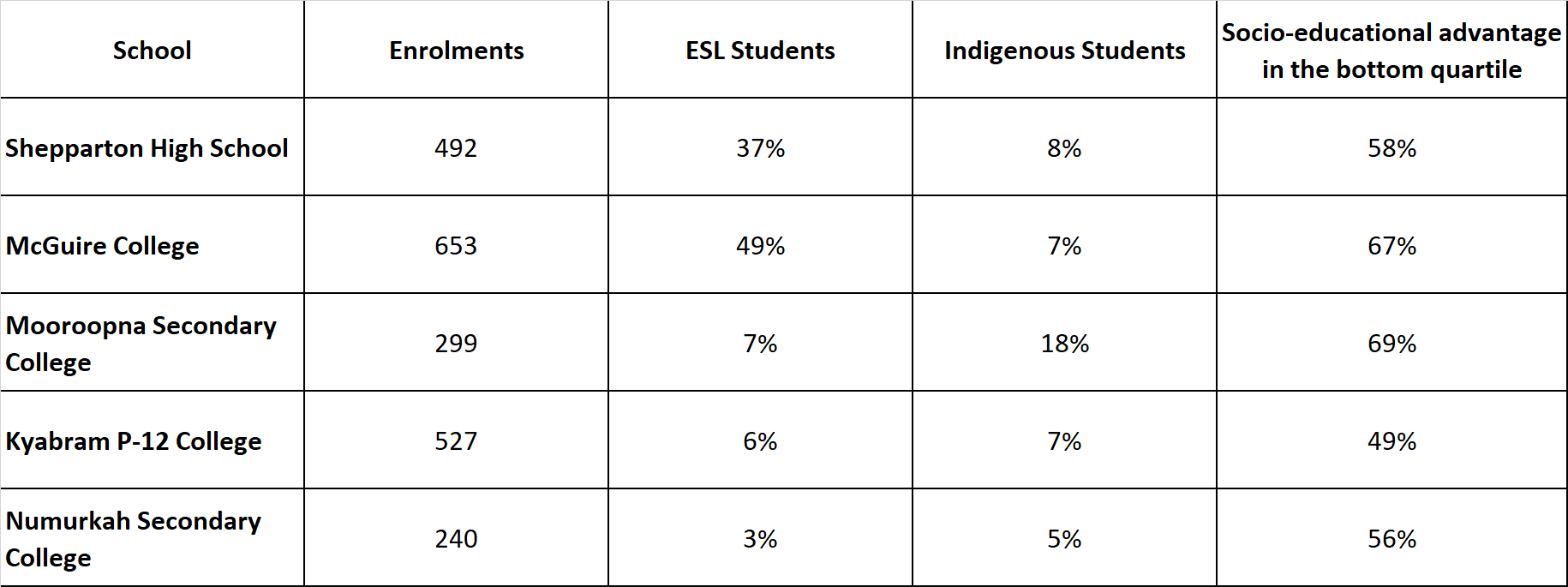 Figure 1. 2019 data for schools participating in the Goulburn Valley Project. Australian Curriculum Assessment and Reporting Authority.