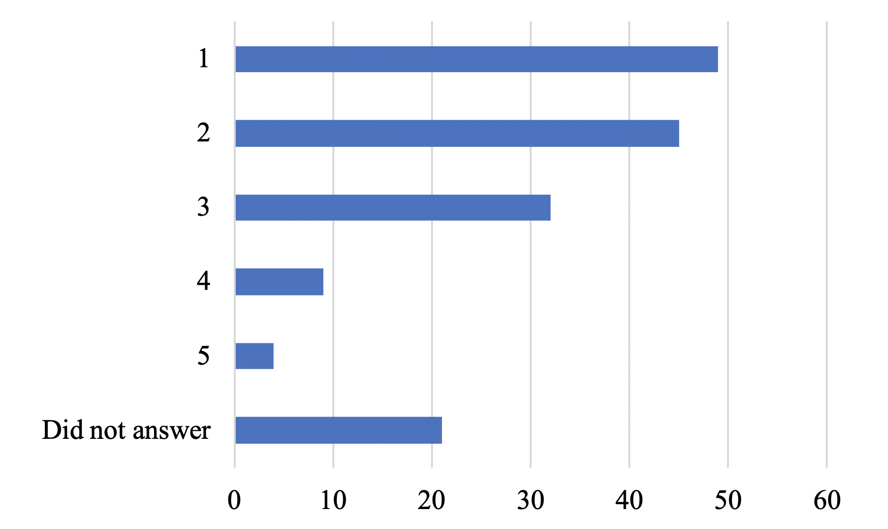 Figure 2. Survey responses related to the perceived impact of museum donations and giftshop sales since the pandemic began. 1 indicates individuals who feel finances have beenheavily impacted, and 5 indicates those who feel finances have not been impacted at all.