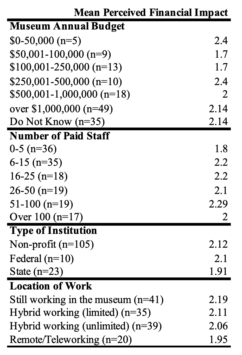 Table 7. Factors that correlate with meanperceived fiscal impact.