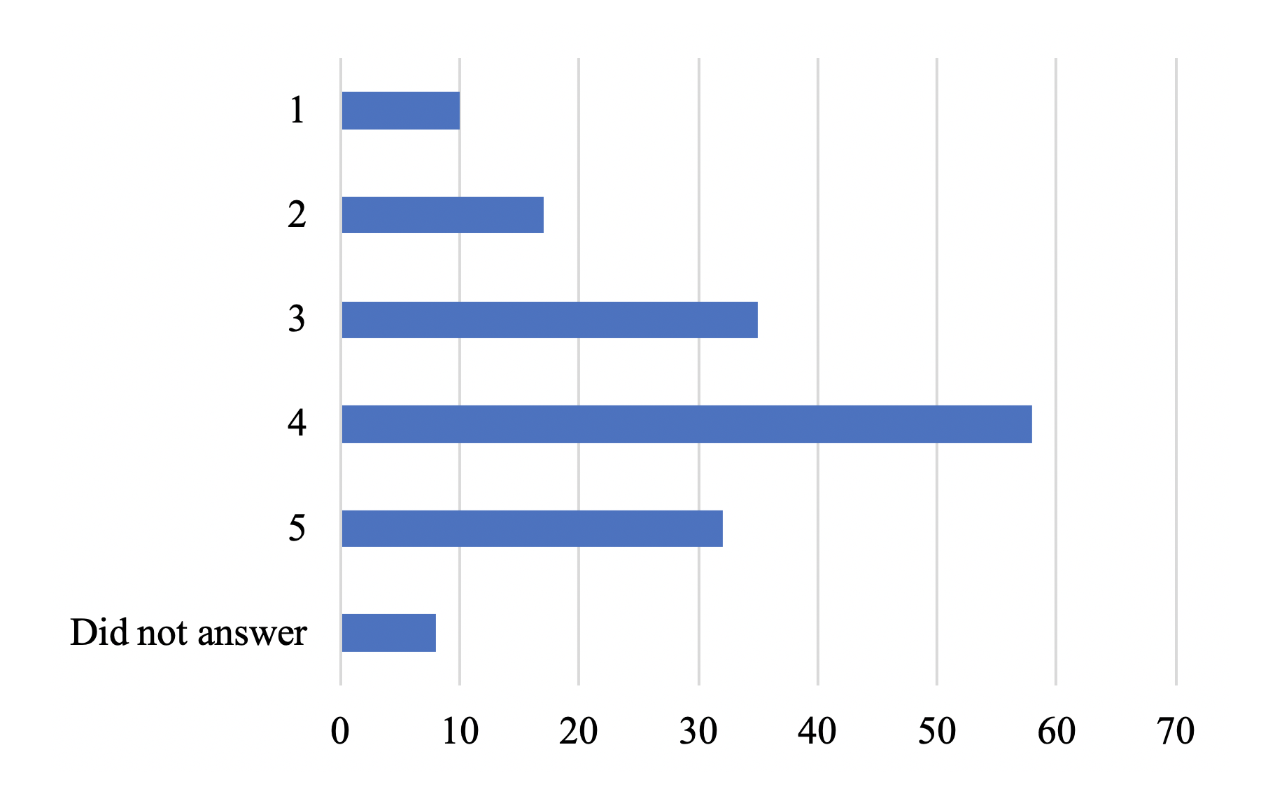 Figure 1. Survey responses related to the perceived safety of working at the museum since the pandemic has begun (where 1 indicates an individual feeling not safe, and 5 indicates those who feel very safe).