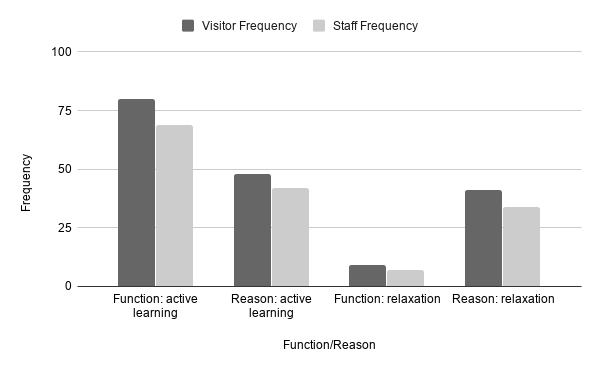 Figure 3. Divergence in visitor and staff perceptions of active learning functions and reasons for visiting.