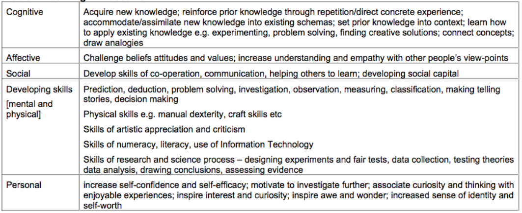 Figure 1. Learning in museums (Gammon 2003).