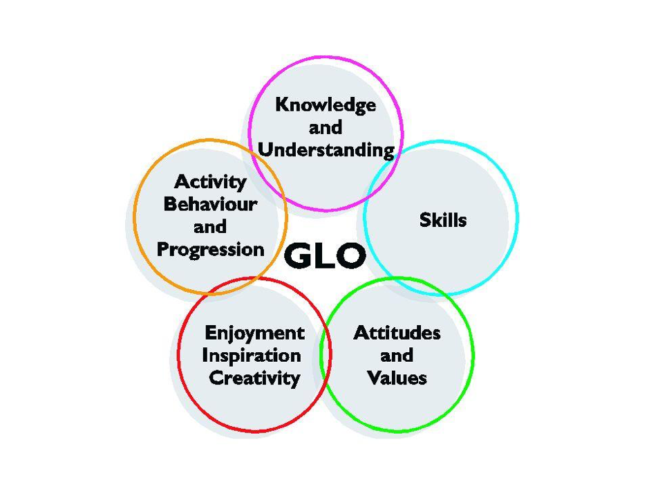 Figure 2. Generic Learning Outcomes from Museums,Libraries and Archives Council (www.mla.gov.uk).
